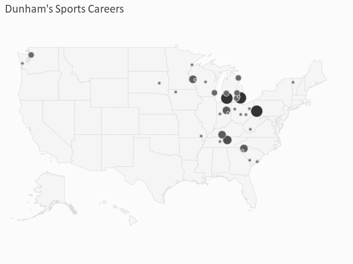 Dunham's Sports Careers