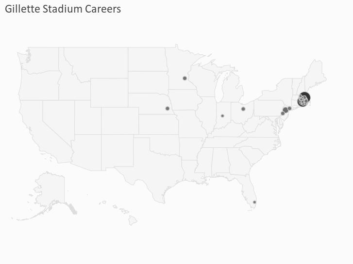 Gillette Stadium Careers