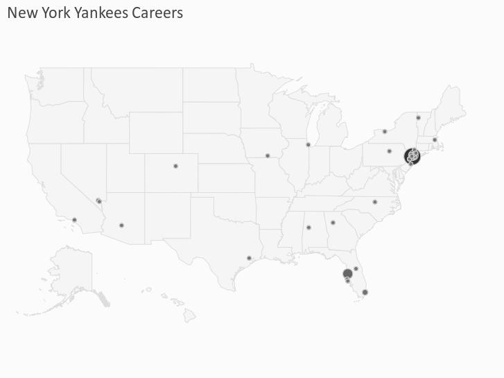 New York Yankees Careers