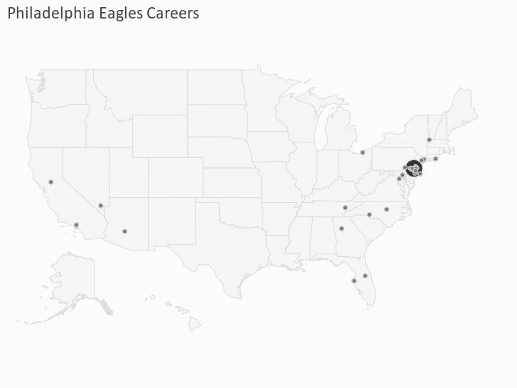 Philadelphia Eagles Careers