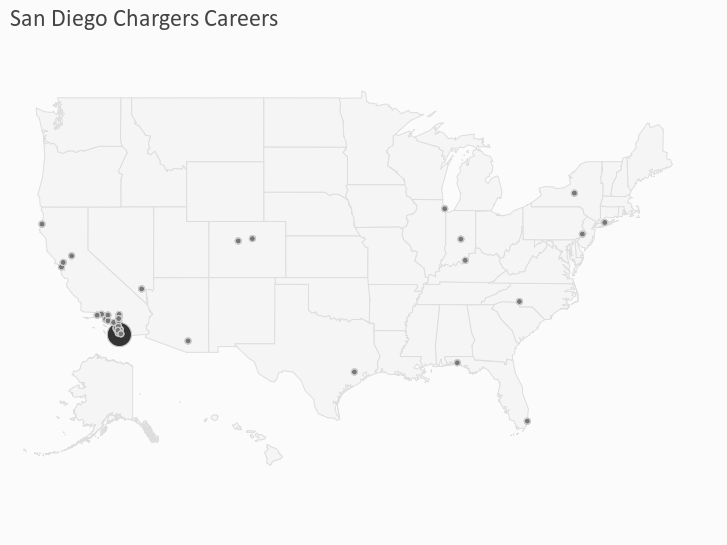 San Diego Chargers Careers