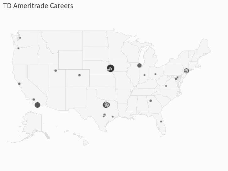 TD Ameritrade Careers