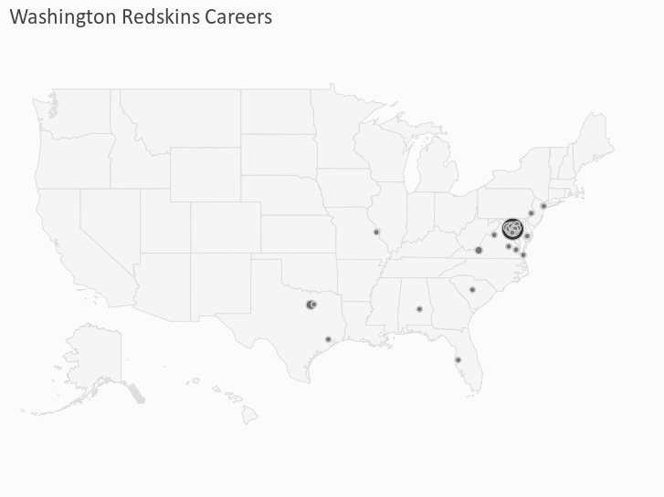 Washington Redskins Careers